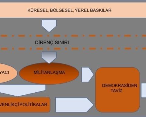 demokrasi-ve-turkiye