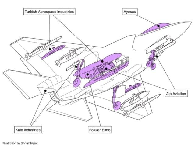 turkiye-f-35-uretimine-engel-olabilir