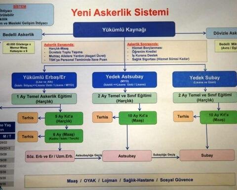 askerlik-sisteminde-reform
