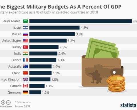 dunyada-askeri-harcamalar-artiyor