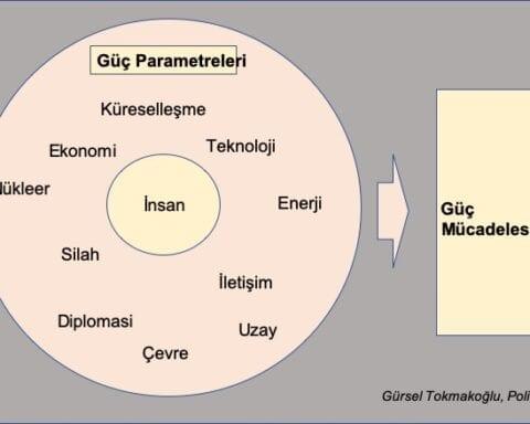 cagimizin-dinamik-guc-parametreleri