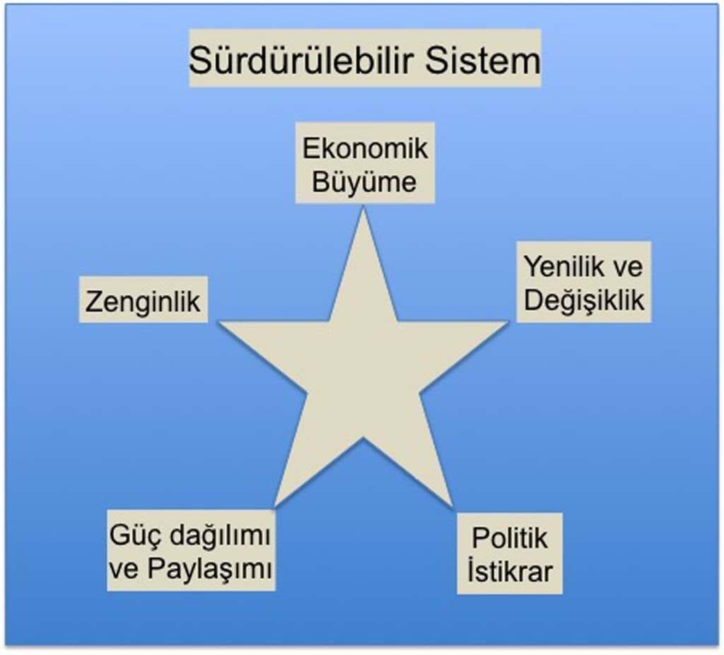 kuresel-donusum-sistemi